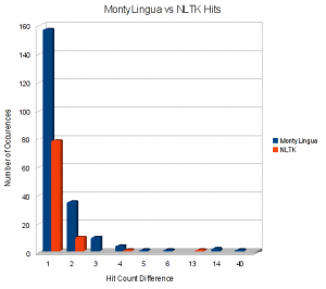 MontyLinga vs NLTK Graph