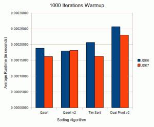 Sun JDK 6 vs OpenJDK 7 1000 Warmup Iterations