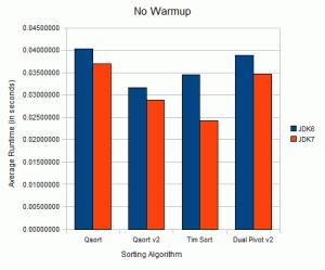 JDK 6 vs JDK 7 with No Warmup