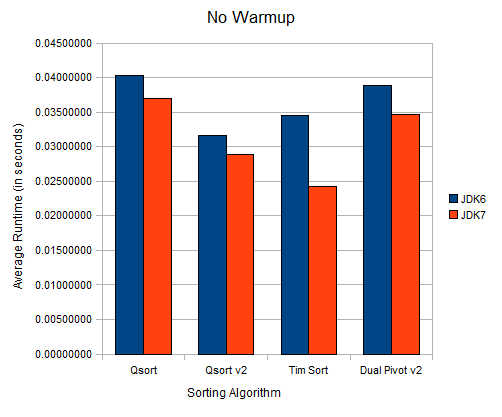 Blog::Quibb » Sort Optimization (Part 2) with JDK 6 vs JDK 7