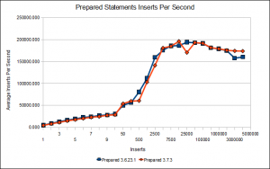 Prepared Statements Inserts Per Second